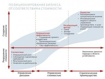 Устойчивое развитие: долгосрочные стратегии бизнеса в обществе