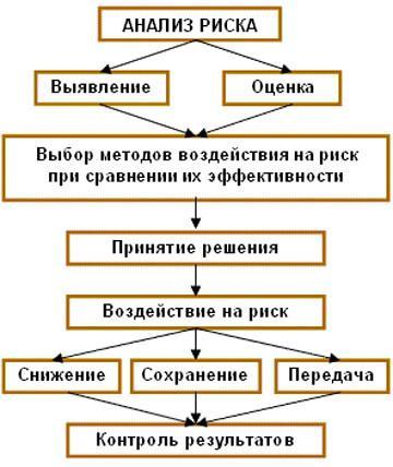 Анализ риска