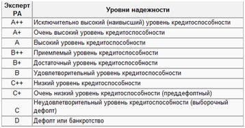 Критерии оценки рейтингового агентства Эксперт РА