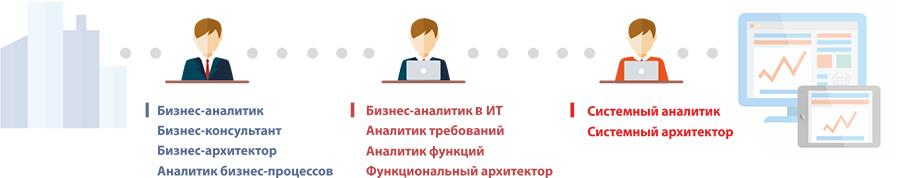 kakie-byvajyt-biznes-analitiki