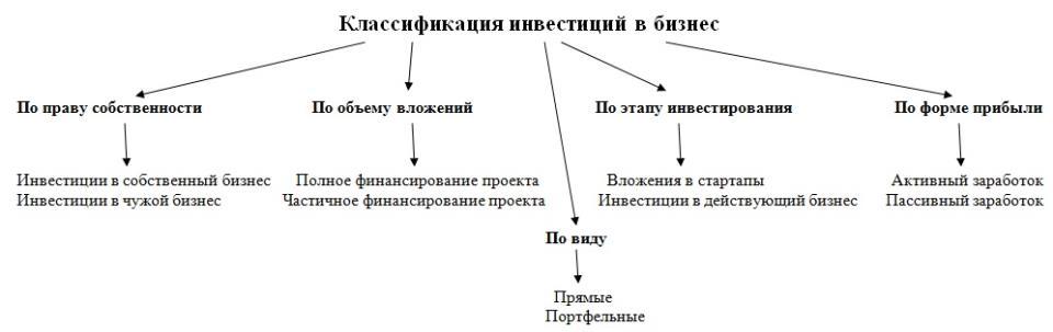 Классификация инвестиций в бизнес