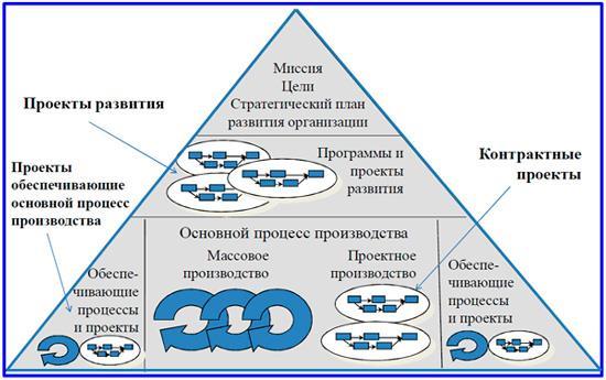 стратегии коммерческой организации