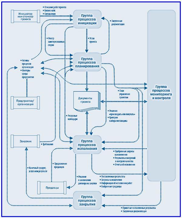 диаграмма процессов проекта