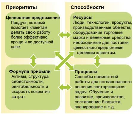 приоритеты и способности Бизнес-модели