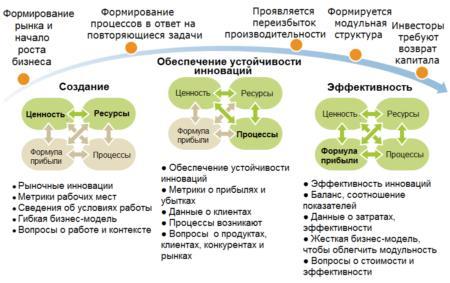 жизненный цикл бизнес-модели