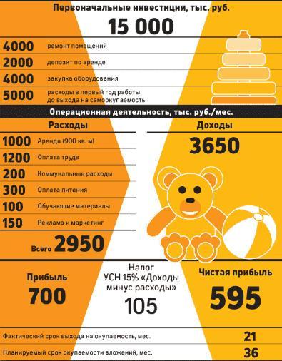 Рис. 1. Экономика «Интересного детского сада». Источник: РБК по данным компании
