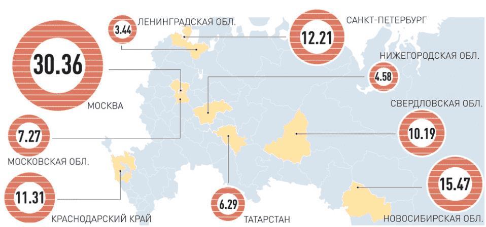 Рис. 2. Объем транспортных услуг на душу населения в год, тыс. руб. Источник: Торгово-промышленная палата РФ