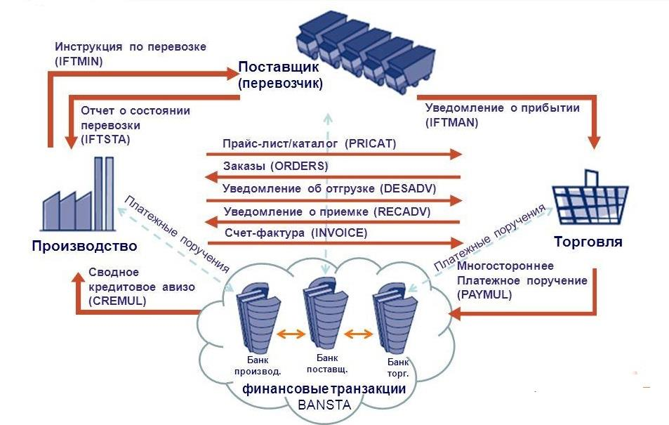 система EDIFACT
