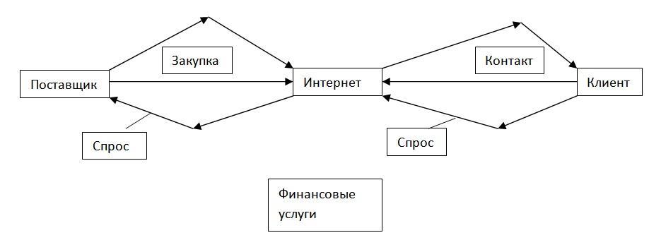 схема электронного бизнеса