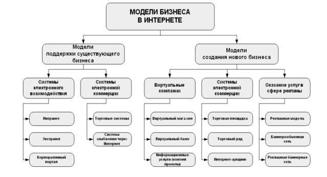 Модели электронного бизнеса