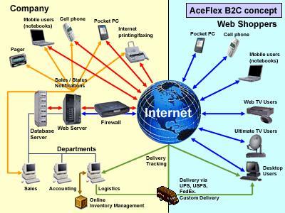 Сектор business-to-consumer (B2C)