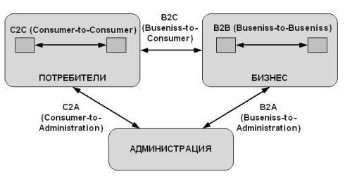 business-to-administration (B2A)