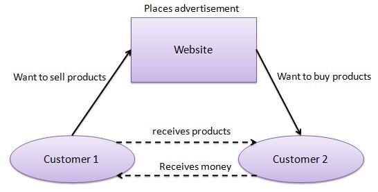 Сектор consumer-to-consumer (C2C)