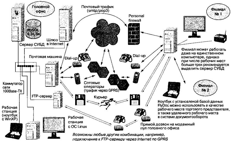 информационная технология электронного бизнеса