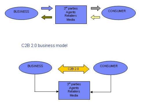 Сектор Consumer-to-Business (С2B)