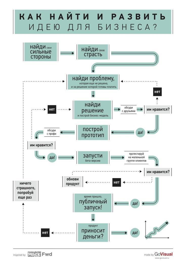 Инфографика идея для бизнеса