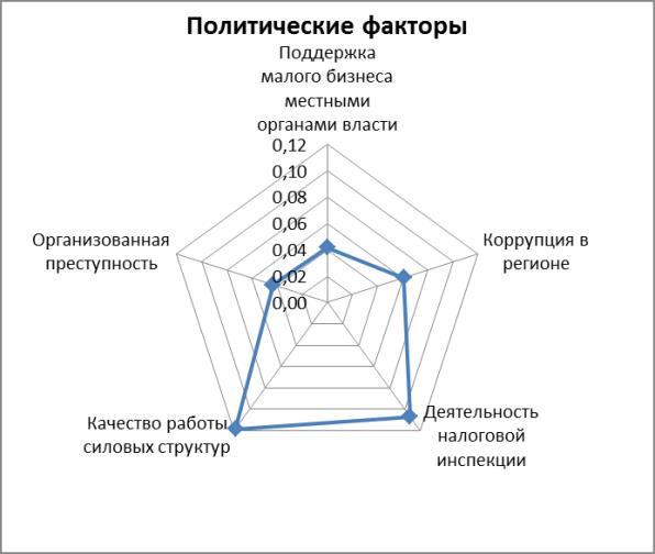 Политические факторы