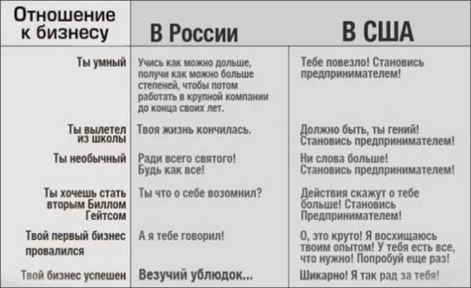 business_in_USA_vs_Russia