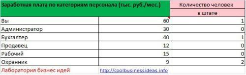 список работников для аренды офисов
