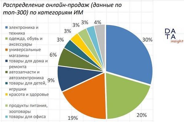 статистика интернет-магазинов