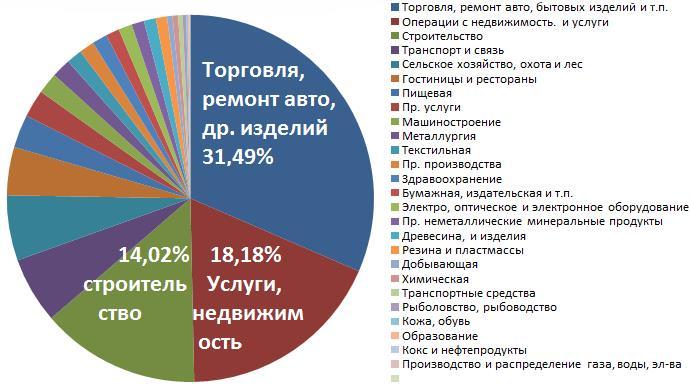 статистика малого бизнеса россии