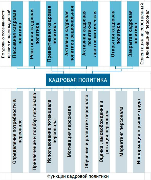 функции кадровой политики компании