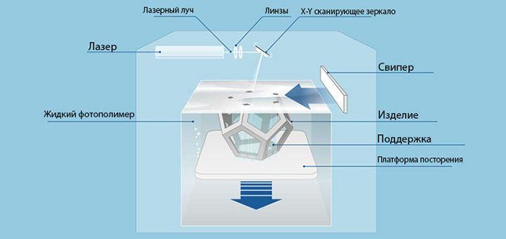 Бизнес с 3д принтером Технологии 3д печати