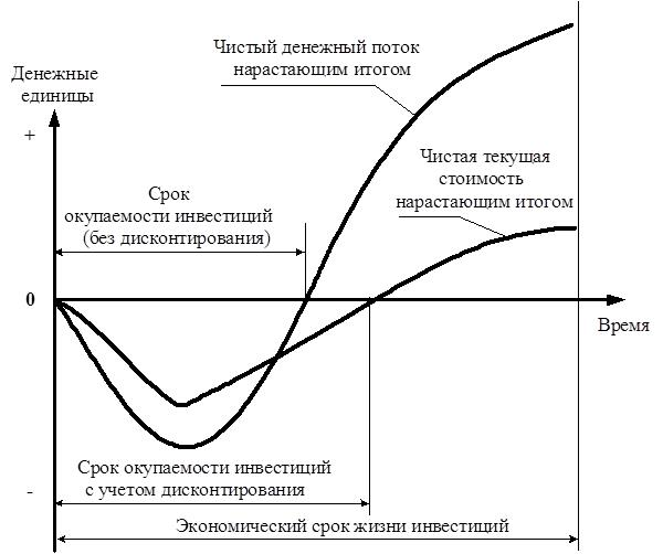 как рассчитать окупаемость инвестиций