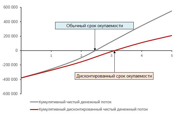 график окупаемости доходов