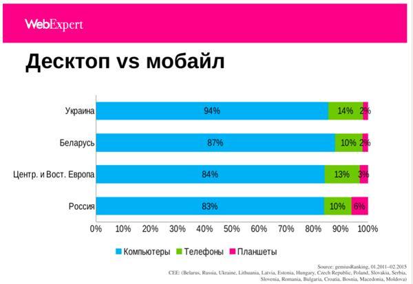 Данные с сайта marketing.by по материалам конференции Деловой Интернет