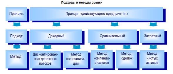 metody-otsenki.png