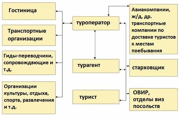 схема работы туристического продукта