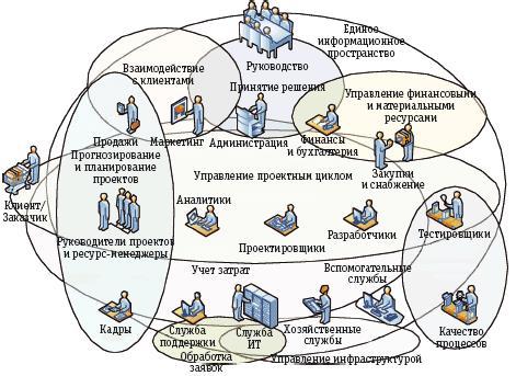 Рис. 1. Основные процессы ислужбы ИТ-организации