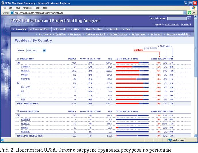 Рис.2. Программа UPSA, отчет о загрузке трудовых ресурсов по регионам