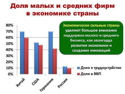 Доля малого и среднего бизнеса в экономике России