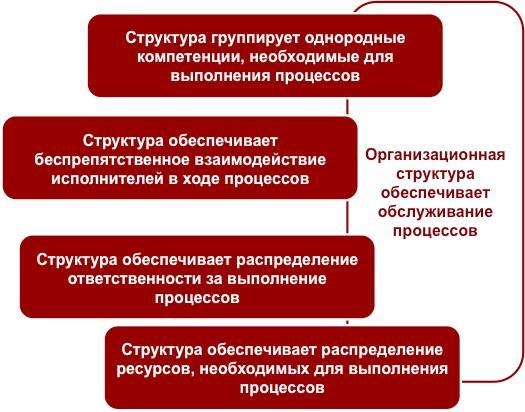 Бизнес-урок 7. Организационная структура