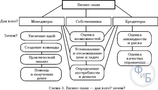 Схема предварительного анализа составления бизнес-плана