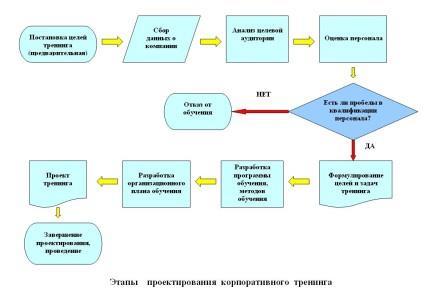 этапы корпоративного тренинга