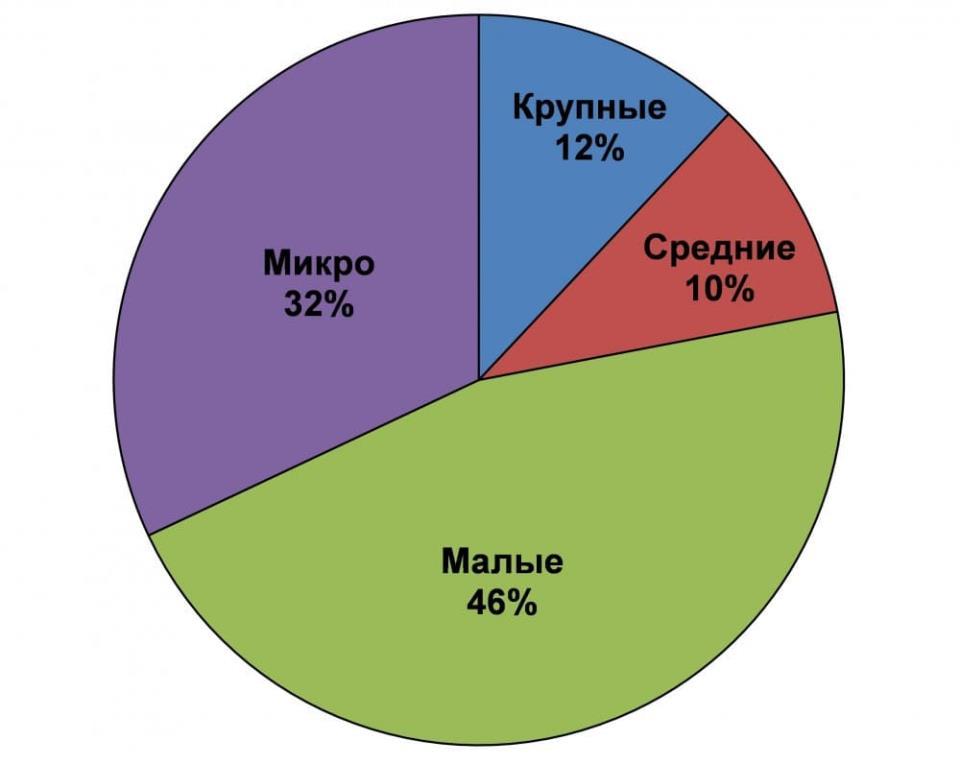 Рисунок 4. Распределение предприятий в федеральном центре субконтрактации «НПРС».