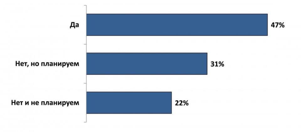 Рисунок 3. Ответ на вопрос: взаимодействует ли ваше предприятие с крупным? (участвовали 43 региона РФ, май 2014 года).