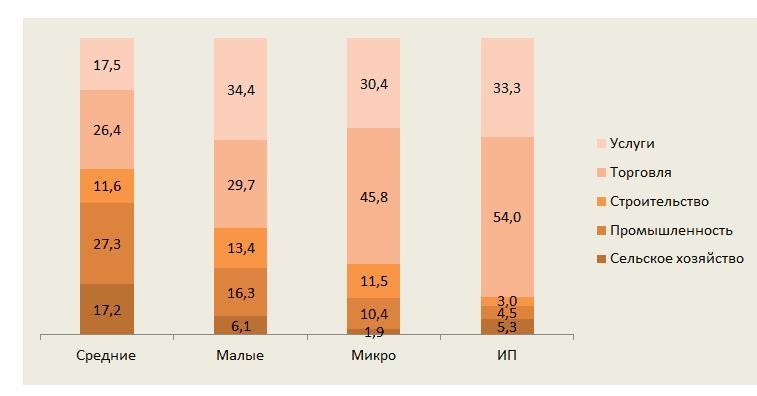 Рисунок 1. Распределение малых предприятий по видам деятельности, в % (сборник Росстата, 2014)