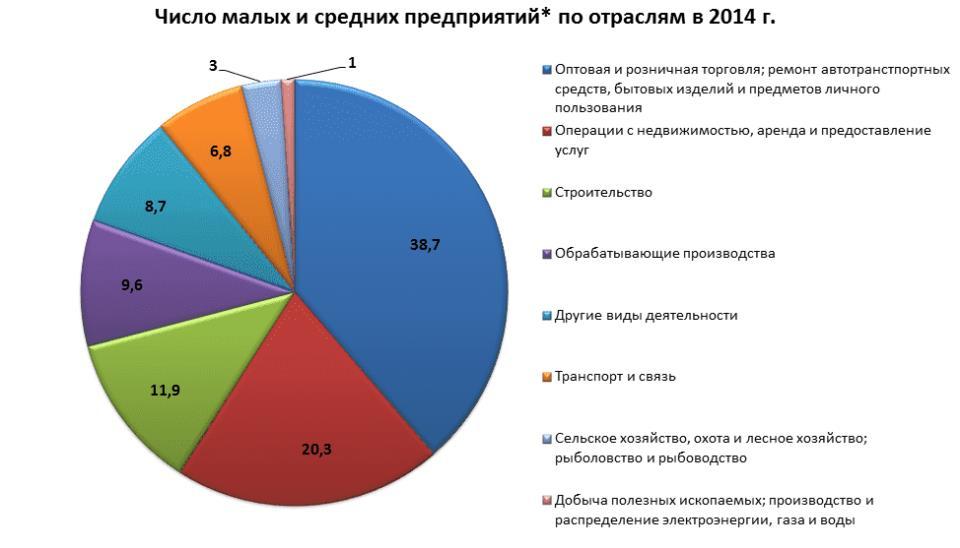 Источник: Росстат, сборник «Малое и среднее предпринимательство в России» 2015 г.