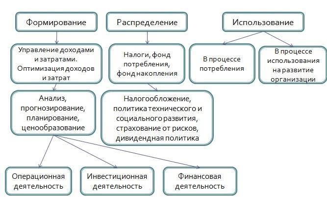 Структура управления прибылью организации