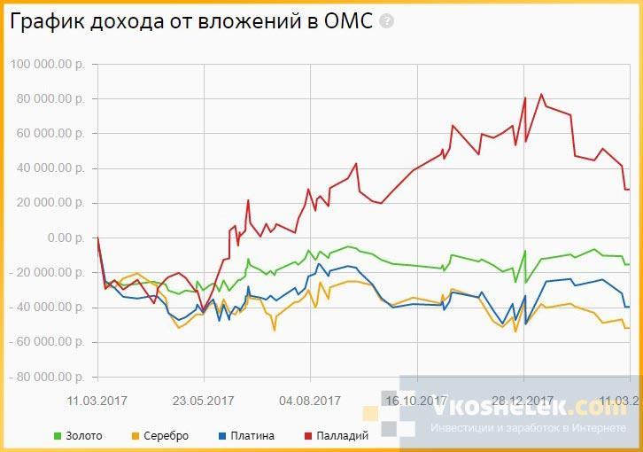 График доходности ОМС