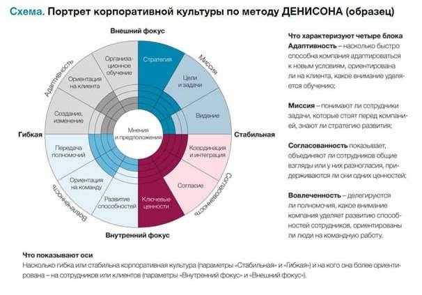Схема. Портрет корпоративной культуры по методу ДЕНИСОНА (образец)