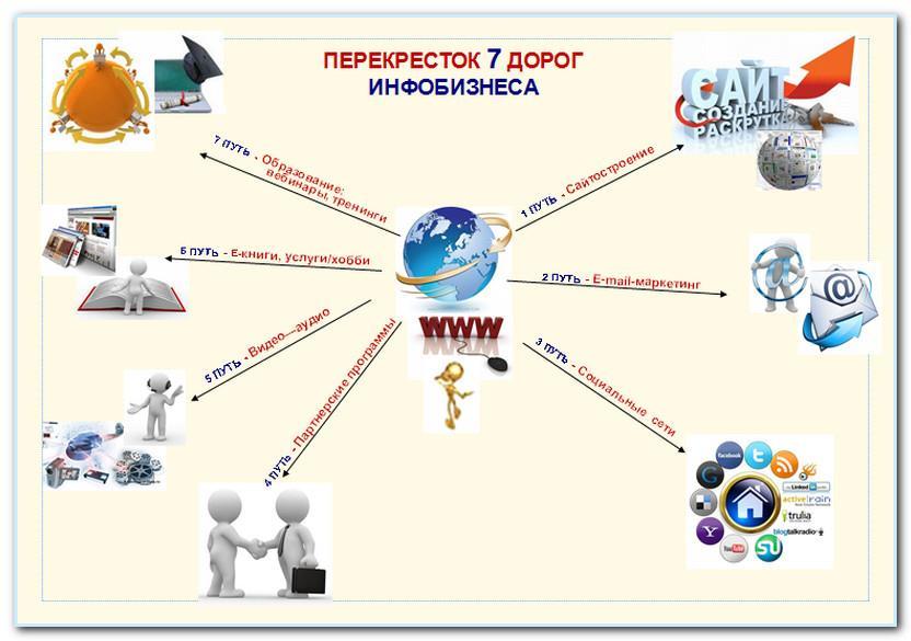 Структура информационного бизнеса