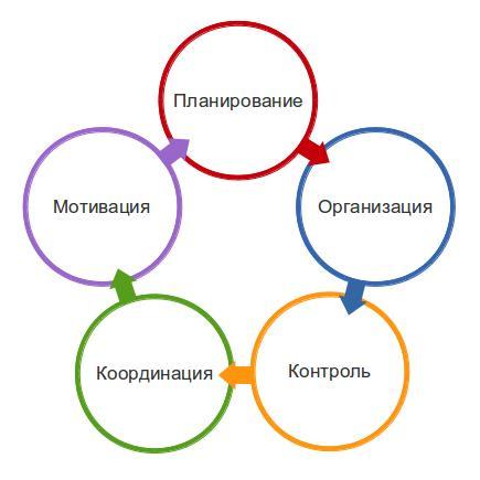 Цикл Файлоля