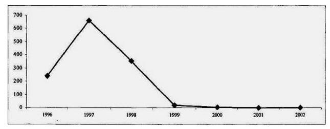 Ассигнования на цели государственной поддержки крестьянских (фермерских) хозяйств в 1996 – 2002 гг