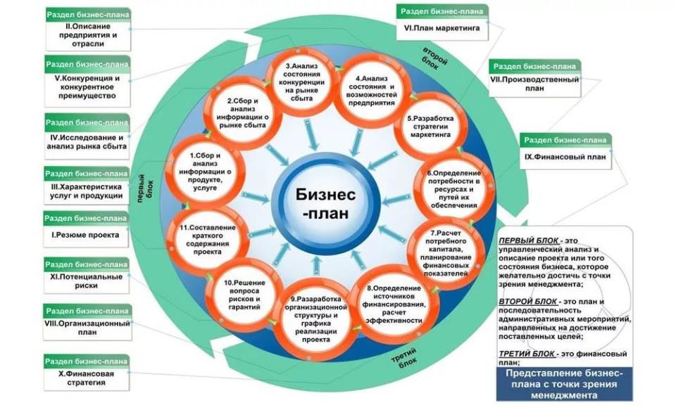 Этапы создания бизнес плана