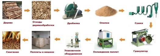 Цикл изготовления пеллет с сушкой сырья